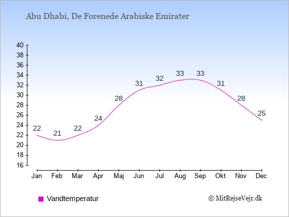 Vandtemperatur i De Forenede Arabiske Emirater Badevandstemperatur: Januar 22. Februar 21. Marts 22. April 24. Maj 28. Juni 31. Juli 32. August 33. September 33. Oktober 31. November 28. December 25.