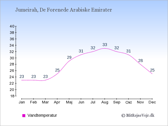 Vandtemperatur i Jumeirah Badevandstemperatur: Januar 23. Februar 23. Marts 23. April 25. Maj 29. Juni 31. Juli 32. August 33. September 32. Oktober 31. November 28. December 25.