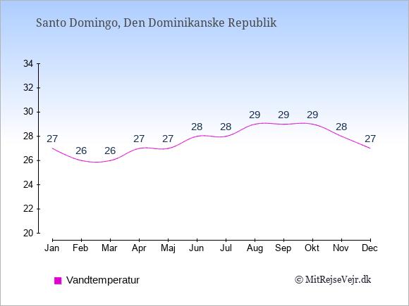 Vandtemperatur i Den Dominikanske Republik Badevandstemperatur: Januar 27. Februar 26. Marts 26. April 27. Maj 27. Juni 28. Juli 28. August 29. September 29. Oktober 29. November 28. December 27.