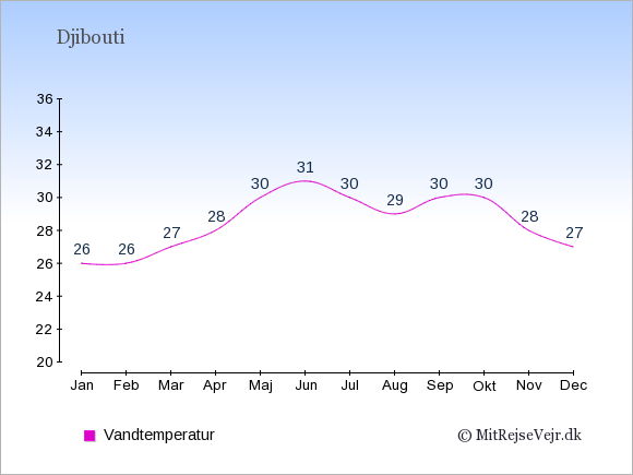 Vandtemperatur i Djibouti Badevandstemperatur: Januar 26. Februar 26. Marts 27. April 28. Maj 30. Juni 31. Juli 30. August 29. September 30. Oktober 30. November 28. December 27.