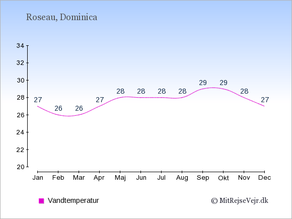 Vandtemperatur i Roseau Badevandstemperatur: Januar 27. Februar 26. Marts 26. April 27. Maj 28. Juni 28. Juli 28. August 28. September 29. Oktober 29. November 28. December 27.