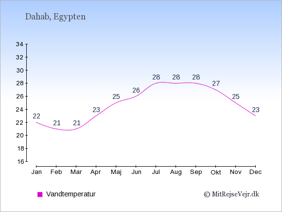 Vandtemperatur i Dahab Badevandstemperatur: Januar 22. Februar 21. Marts 21. April 23. Maj 25. Juni 26. Juli 28. August 28. September 28. Oktober 27. November 25. December 23.