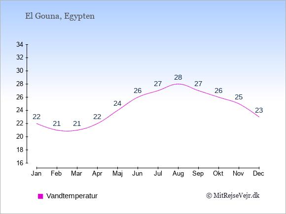 Vandtemperatur i  El Gouna. Badevandstemperatur: Januar:22. Februar:21. Marts:21. April:22. Maj:24. Juni:26. Juli:27. August:28. September:27. Oktober:26. November:25. December:23.