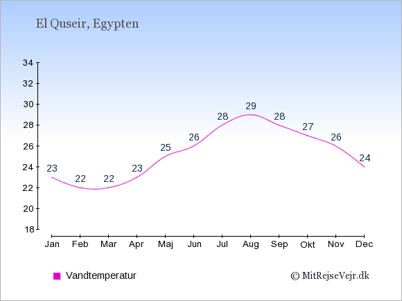 Vandtemperatur i  El Quseir. Badevandstemperatur: Januar:23. Februar:22. Marts:22. April:23. Maj:25. Juni:26. Juli:28. August:29. September:28. Oktober:27. November:26. December:24.