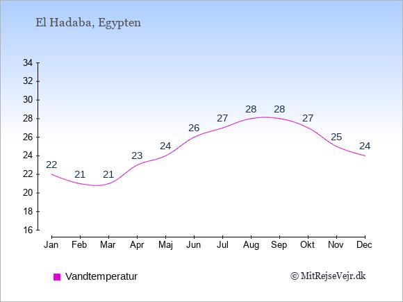 Vandtemperatur i El Hadaba Badevandstemperatur: Januar 22. Februar 21. Marts 21. April 23. Maj 24. Juni 26. Juli 27. August 28. September 28. Oktober 27. November 25. December 24.
