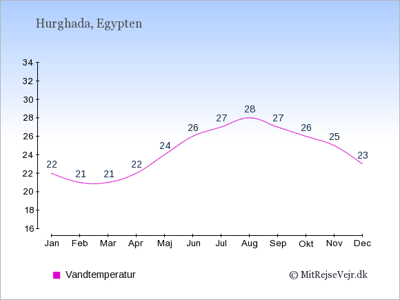 Vandtemperatur i  Hurghada. Badevandstemperatur: Januar:22. Februar:21. Marts:21. April:22. Maj:24. Juni:26. Juli:27. August:28. September:27. Oktober:26. November:25. December:23.