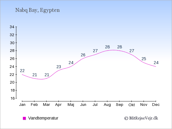 Vandtemperatur i Nabq Bay Badevandstemperatur: Januar 22. Februar 21. Marts 21. April 23. Maj 24. Juni 26. Juli 27. August 28. September 28. Oktober 27. November 25. December 24.