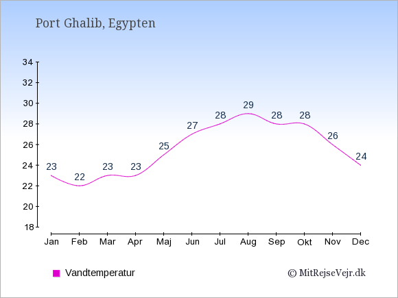 Vandtemperatur i  Port Ghalib. Badevandstemperatur: Januar:23. Februar:22. Marts:23. April:23. Maj:25. Juni:27. Juli:28. August:29. September:28. Oktober:28. November:26. December:24.