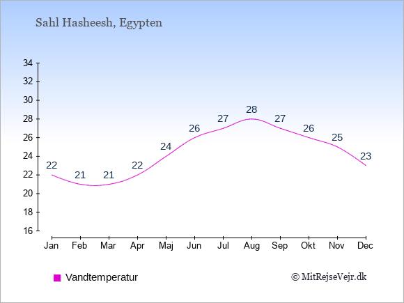 Vandtemperatur i  Sahl Hasheesh. Badevandstemperatur: Januar:22. Februar:21. Marts:21. April:22. Maj:24. Juni:26. Juli:27. August:28. September:27. Oktober:26. November:25. December:23.