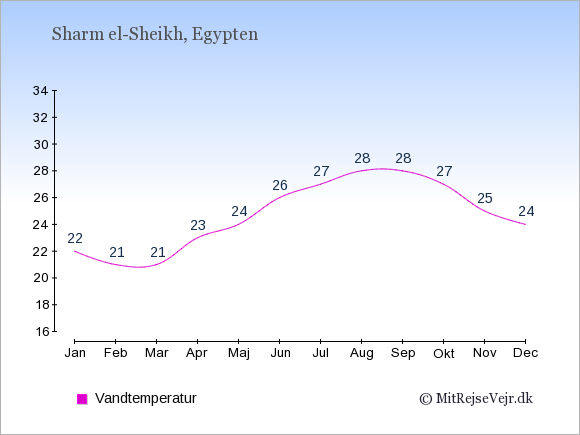 Vandtemperatur i  Sharm el-Sheikh. Badevandstemperatur: Januar:22. Februar:21. Marts:21. April:23. Maj:24. Juni:26. Juli:27. August:28. September:28. Oktober:27. November:25. December:24.