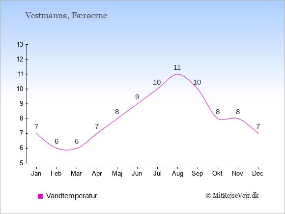 Vandtemperatur i Vestmanna Badevandstemperatur: Januar 7. Februar 6. Marts 6. April 7. Maj 8. Juni 9. Juli 10. August 11. September 10. Oktober 8. November 8. December 7.