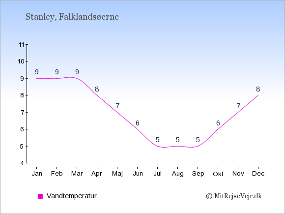 Vandtemperatur i Stanley Badevandstemperatur: Januar 9. Februar 9. Marts 9. April 8. Maj 7. Juni 6. Juli 5. August 5. September 5. Oktober 6. November 7. December 8.