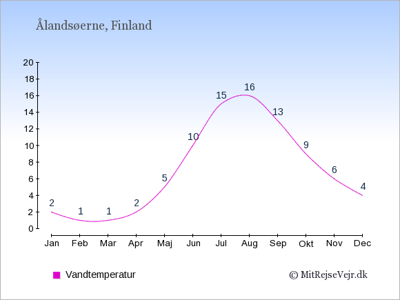 Vandtemperatur på Ålandsøerne Badevandstemperatur: Januar 2. Februar 1. Marts 1. April 2. Maj 5. Juni 10. Juli 15. August 16. September 13. Oktober 9. November 6. December 4.