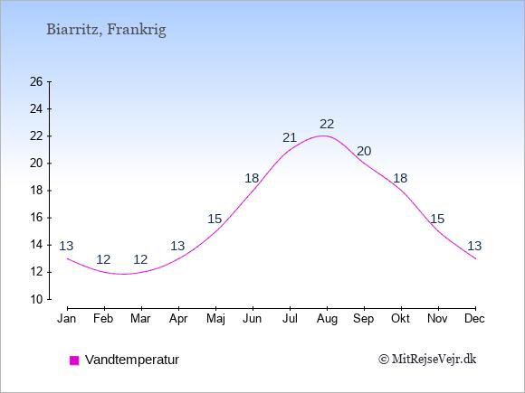 Vandtemperatur i Biarritz Badevandstemperatur: Januar 13. Februar 12. Marts 12. April 13. Maj 15. Juni 18. Juli 21. August 22. September 20. Oktober 18. November 15. December 13.