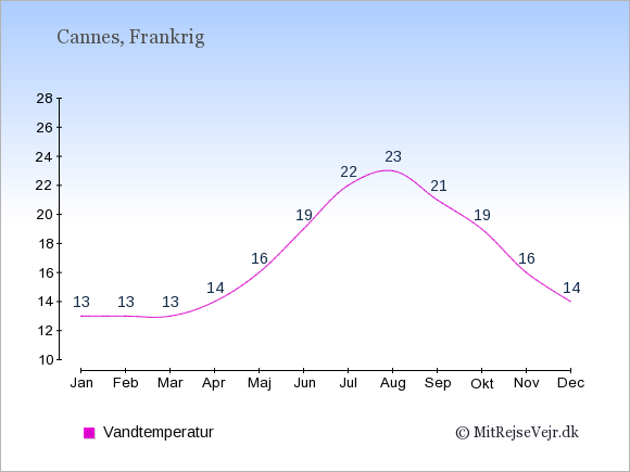 Vandtemperatur i  Cannes. Badevandstemperatur: Januar:13. Februar:13. Marts:13. April:14. Maj:16. Juni:19. Juli:22. August:23. September:21. Oktober:19. November:16. December:14.
