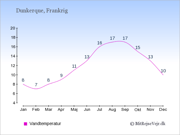 Vandtemperatur i  Dunkerque. Badevandstemperatur: Januar:8. Februar:7. Marts:8. April:9. Maj:11. Juni:13. Juli:16. August:17. September:17. Oktober:15. November:13. December:10.