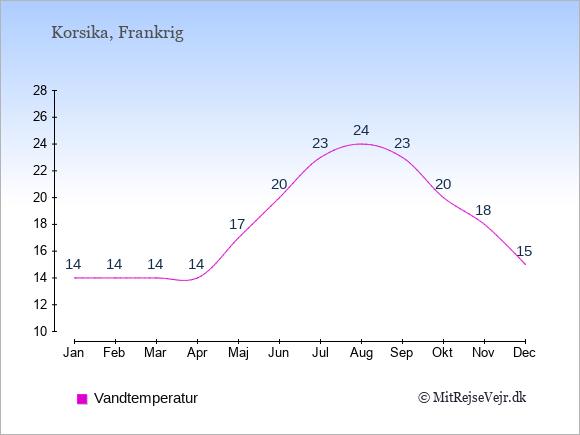 Vandtemperatur på  Korsika. Badevandstemperatur: Januar:14. Februar:14. Marts:14. April:14. Maj:17. Juni:20. Juli:23. August:24. September:23. Oktober:20. November:18. December:15.