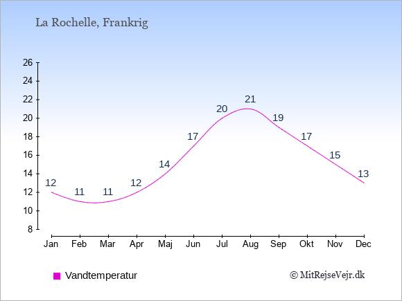 Vandtemperatur i  La Rochelle. Badevandstemperatur: Januar:12. Februar:11. Marts:11. April:12. Maj:14. Juni:17. Juli:20. August:21. September:19. Oktober:17. November:15. December:13.