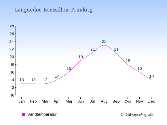 Vandtemperatur i  Languedoc-Roussillon. Badevandstemperatur: Januar:13. Februar:13. Marts:13. April:14. Maj:16. Juni:19. Juli:21. August:23. September:21. Oktober:18. November:16. December:14.