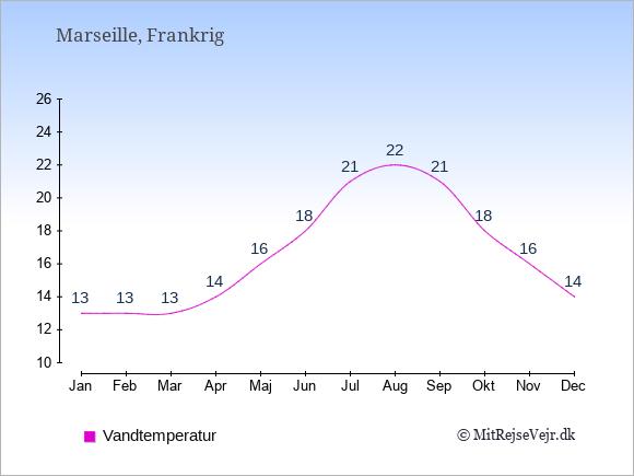 Vandtemperatur i  Marseille. Badevandstemperatur: Januar:13. Februar:13. Marts:13. April:14. Maj:16. Juni:18. Juli:21. August:22. September:21. Oktober:18. November:16. December:14.