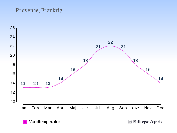 Vandtemperatur i  Provence. Badevandstemperatur: Januar:13. Februar:13. Marts:13. April:14. Maj:16. Juni:18. Juli:21. August:22. September:21. Oktober:18. November:16. December:14.