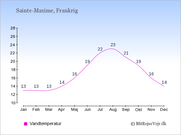 Vandtemperatur i  Sainte-Maxime. Badevandstemperatur: Januar:13. Februar:13. Marts:13. April:14. Maj:16. Juni:19. Juli:22. August:23. September:21. Oktober:19. November:16. December:14.