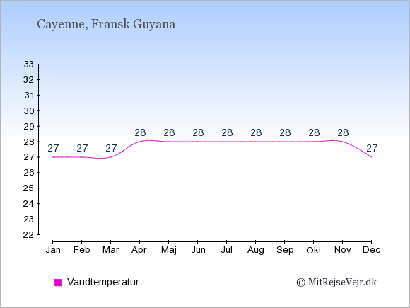 Vandtemperatur i Fransk Guyana Badevandstemperatur: Januar 27. Februar 27. Marts 27. April 28. Maj 28. Juni 28. Juli 28. August 28. September 28. Oktober 28. November 28. December 27.