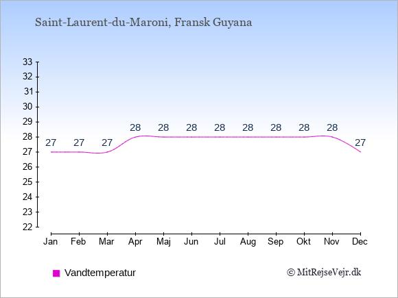 Vandtemperatur i Saint-Laurent-du-Maroni Badevandstemperatur: Januar 27. Februar 27. Marts 27. April 28. Maj 28. Juni 28. Juli 28. August 28. September 28. Oktober 28. November 28. December 27.