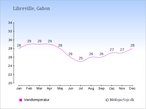 Vandtemperatur i Gabon Badevandstemperatur: Januar 28. Februar 29. Marts 29. April 29. Maj 28. Juni 26. Juli 25. August 26. September 26. Oktober 27. November 27. December 28.