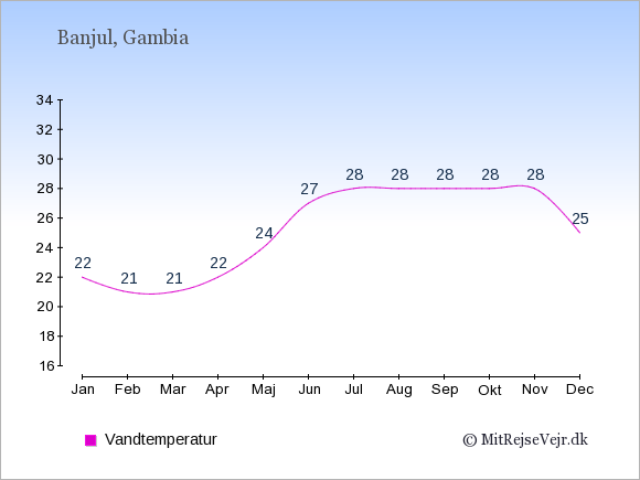 Vandtemperatur i Gambia Badevandstemperatur: Januar 22. Februar 21. Marts 21. April 22. Maj 24. Juni 27. Juli 28. August 28. September 28. Oktober 28. November 28. December 25.