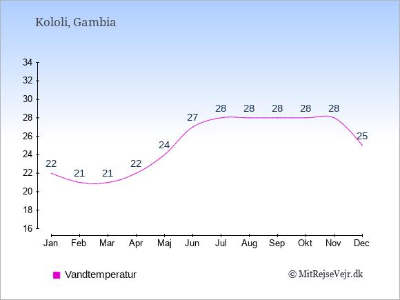 Vandtemperatur i Kololi Badevandstemperatur: Januar 22. Februar 21. Marts 21. April 22. Maj 24. Juni 27. Juli 28. August 28. September 28. Oktober 28. November 28. December 25.