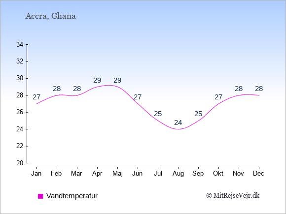 Vandtemperatur i Ghana Badevandstemperatur: Januar 27. Februar 28. Marts 28. April 29. Maj 29. Juni 27. Juli 25. August 24. September 25. Oktober 27. November 28. December 28.