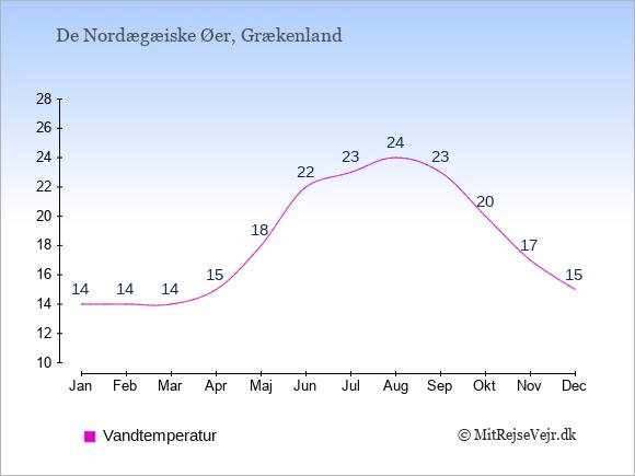 Vandtemperatur på  De Nordægæiske Øer. Badevandstemperatur: Januar:14. Februar:14. Marts:14. April:15. Maj:18. Juni:22. Juli:23. August:24. September:23. Oktober:20. November:17. December:15.