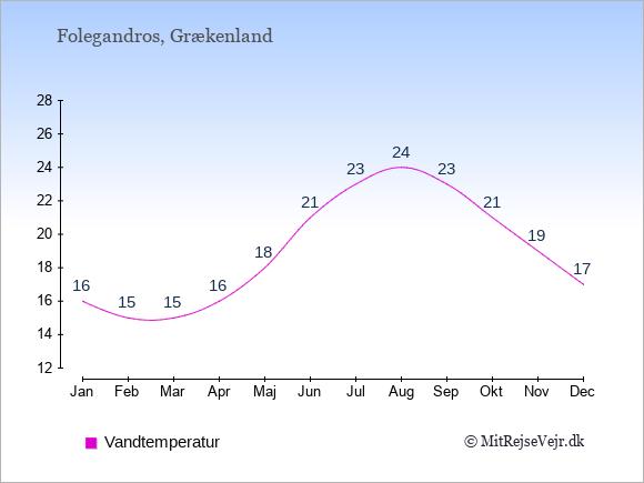 Vandtemperatur på  Folegandros. Badevandstemperatur: Januar:16. Februar:15. Marts:15. April:16. Maj:18. Juni:21. Juli:23. August:24. September:23. Oktober:21. November:19. December:17.
