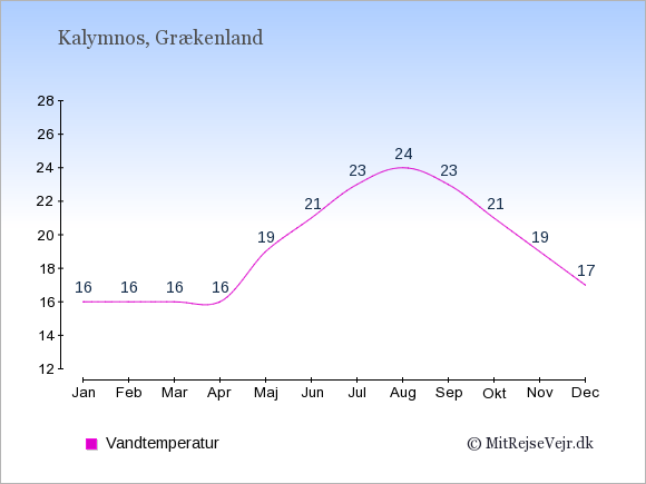 Vandtemperatur på  Kalymnos. Badevandstemperatur: Januar:16. Februar:16. Marts:16. April:16. Maj:19. Juni:21. Juli:23. August:24. September:23. Oktober:21. November:19. December:17.
