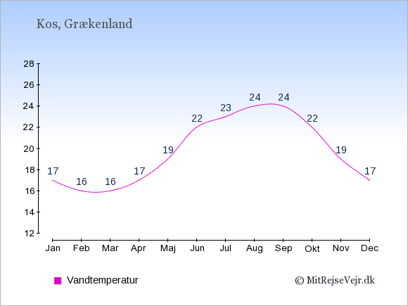 Vandtemperatur på  Kos. Badevandstemperatur: Januar:17. Februar:16. Marts:16. April:17. Maj:19. Juni:22. Juli:23. August:24. September:24. Oktober:22. November:19. December:17.