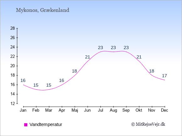 Vandtemperatur på  Mykonos. Badevandstemperatur: Januar:16. Februar:15. Marts:15. April:16. Maj:18. Juni:21. Juli:23. August:23. September:23. Oktober:21. November:18. December:17.