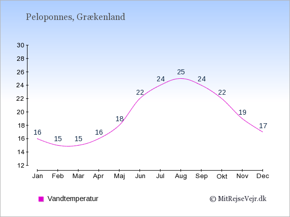 Vandtemperatur på  Peloponnes. Badevandstemperatur: Januar:16. Februar:15. Marts:15. April:16. Maj:18. Juni:22. Juli:24. August:25. September:24. Oktober:22. November:19. December:17.