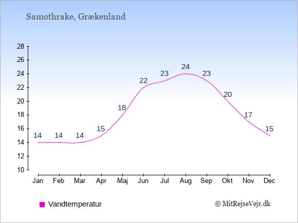 Vandtemperatur på  Samothrake. Badevandstemperatur: Januar:14. Februar:14. Marts:14. April:15. Maj:18. Juni:22. Juli:23. August:24. September:23. Oktober:20. November:17. December:15.