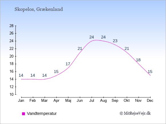 Vandtemperatur på  Skopelos. Badevandstemperatur: Januar:14. Februar:14. Marts:14. April:15. Maj:17. Juni:21. Juli:24. August:24. September:23. Oktober:21. November:18. December:15.