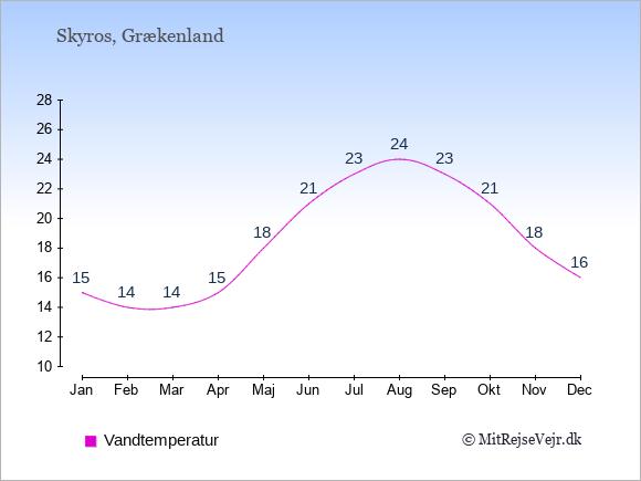 Vandtemperatur på  Skyros. Badevandstemperatur: Januar:15. Februar:14. Marts:14. April:15. Maj:18. Juni:21. Juli:23. August:24. September:23. Oktober:21. November:18. December:16.