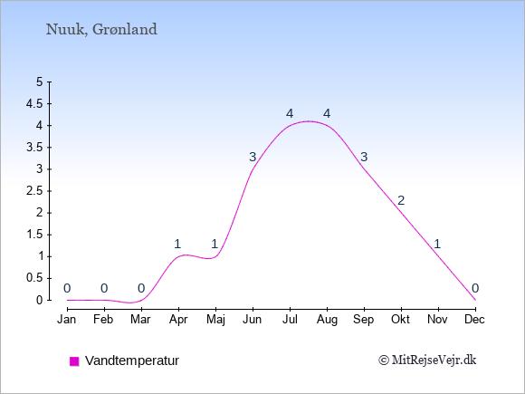 Vandtemperatur i  Nuuk. Badevandstemperatur: Januar:0. Februar:0. Marts:0. April:1. Maj:1. Juni:3. Juli:4. August:4. September:3. Oktober:2. November:1. December:0.