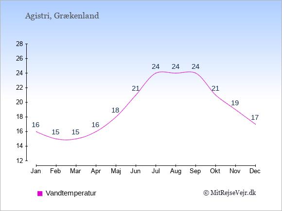 Vandtemperatur på Agistri Badevandstemperatur: Januar 16. Februar 15. Marts 15. April 16. Maj 18. Juni 21. Juli 24. August 24. September 24. Oktober 21. November 19. December 17.