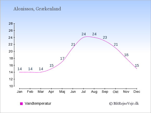 Vandtemperatur på Alonissos Badevandstemperatur: Januar 14. Februar 14. Marts 14. April 15. Maj 17. Juni 21. Juli 24. August 24. September 23. Oktober 21. November 18. December 15.