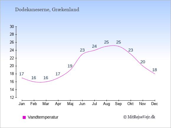 Vandtemperatur på Dodekaneserne Badevandstemperatur: Januar 17. Februar 16. Marts 16. April 17. Maj 19. Juni 23. Juli 24. August 25. September 25. Oktober 23. November 20. December 18.