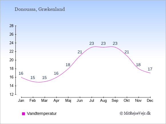 Vandtemperatur på Donoussa Badevandstemperatur: Januar 16. Februar 15. Marts 15. April 16. Maj 18. Juni 21. Juli 23. August 23. September 23. Oktober 21. November 18. December 17.