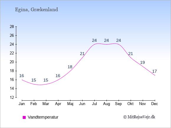Vandtemperatur på Egina Badevandstemperatur: Januar 16. Februar 15. Marts 15. April 16. Maj 18. Juni 21. Juli 24. August 24. September 24. Oktober 21. November 19. December 17.