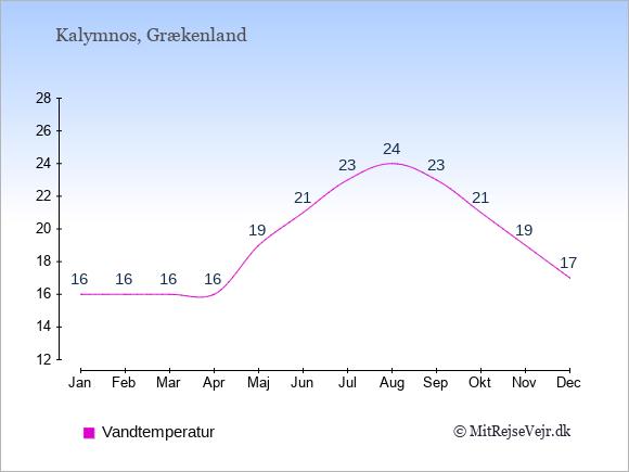 Vandtemperatur på Kalymnos Badevandstemperatur: Januar 16. Februar 16. Marts 16. April 16. Maj 19. Juni 21. Juli 23. August 24. September 23. Oktober 21. November 19. December 17.