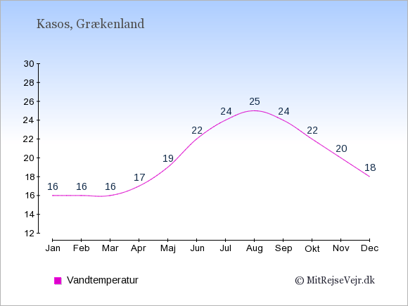Vandtemperatur på Kasos Badevandstemperatur: Januar 16. Februar 16. Marts 16. April 17. Maj 19. Juni 22. Juli 24. August 25. September 24. Oktober 22. November 20. December 18.