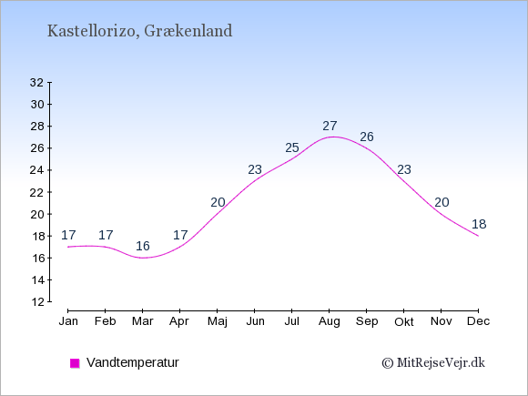 Vandtemperatur på Kastellorizo Badevandstemperatur: Januar 17. Februar 17. Marts 16. April 17. Maj 20. Juni 23. Juli 25. August 27. September 26. Oktober 23. November 20. December 18.